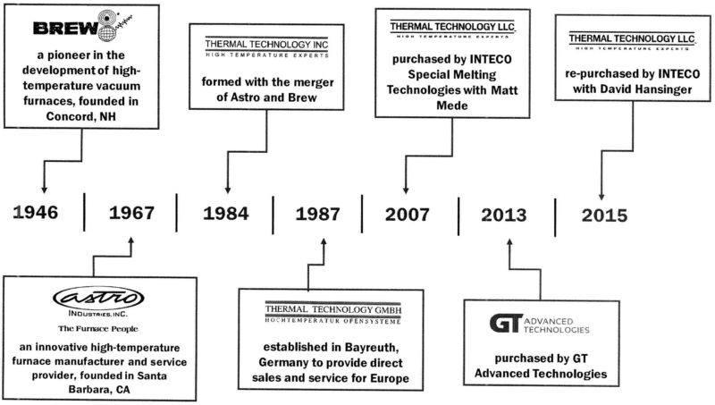 Thermal Technology Company Timeline